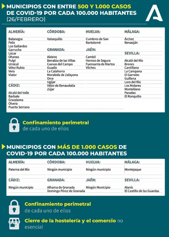 <span style='color:#780948'>ARCHIVED</span> - Covid restrictions ease in 21 Almería municipalities, including the provincial capital city