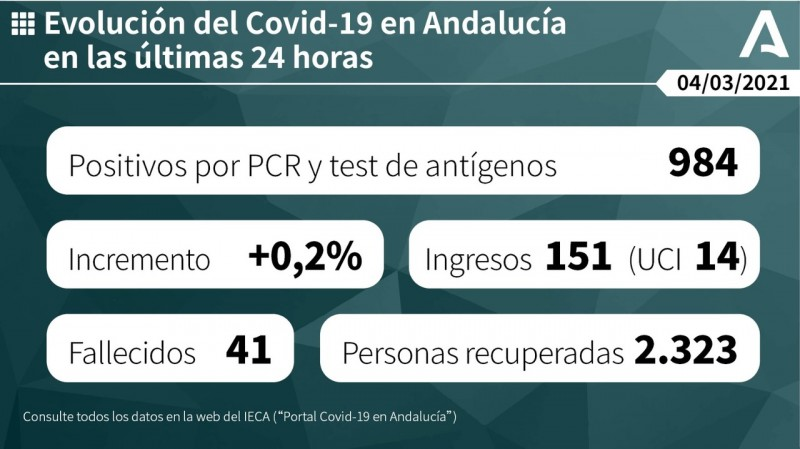 <span style='color:#780948'>ARCHIVED</span> - Under 1,000 new positive cases of Covid-19 in Andalusia for fifth day in a row; Covid update March 4