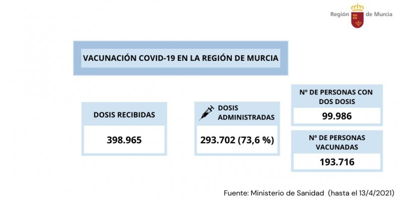 <span style='color:#780948'>ARCHIVED</span> - Murcia reports 58 more Covid positives but the number of active cases drops
